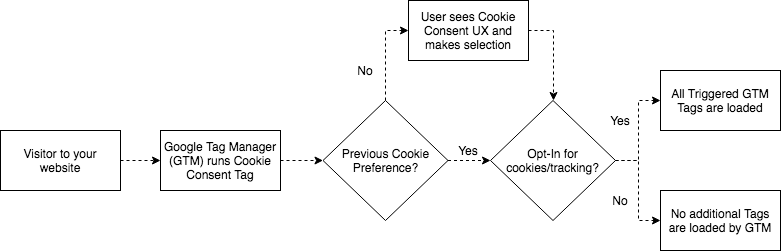 Tag_Management_and_Cookie_Consent_horizontal.png